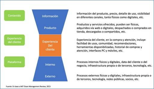 Figura 1 Competencias digitales