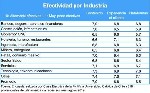 Figura 2 Efectividad por Industria