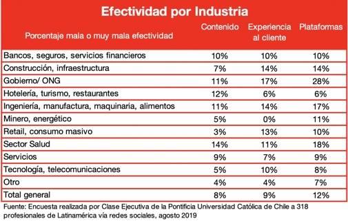 Figura 3 Efectividad por Industria 2